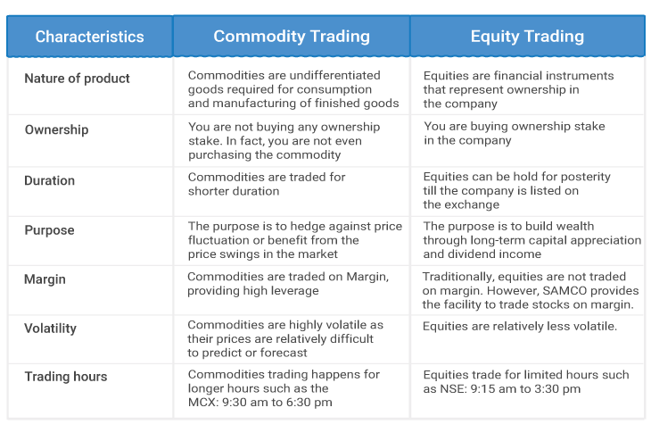 Commodity Vs Equity Trading