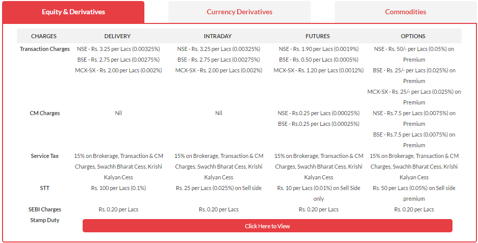 Demat Account Fees and Charges at SAMCO Securities