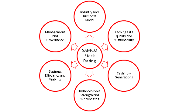 SAMCO Stock Ratings - 6 Key Areas for Analysis