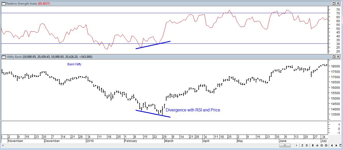 RSI Indicator Buy signal
