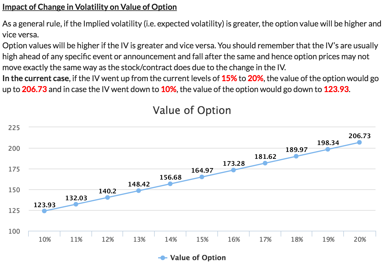 Implied Volatility Chart