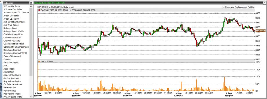NEST Plus Chart