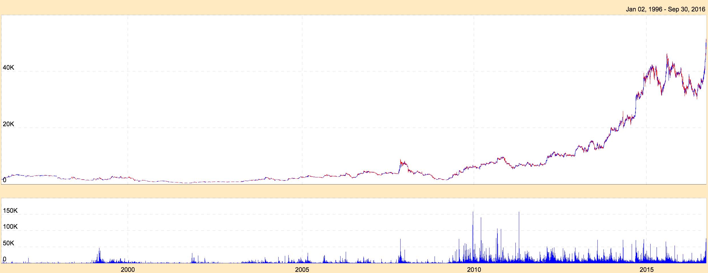 MRF Chart till 2016 - No Stock Splits and preserving shareholder quality