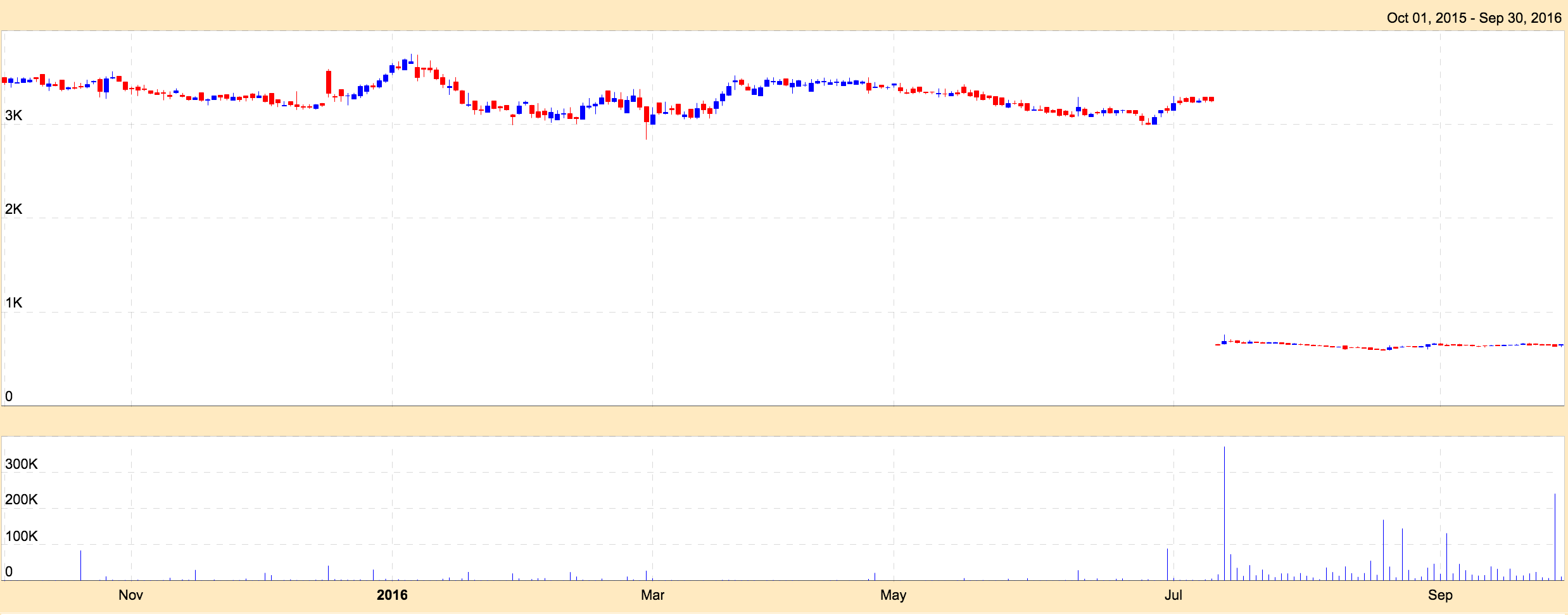 Stock Splits where Chart prices have not been adjusted - Solar Industries Example