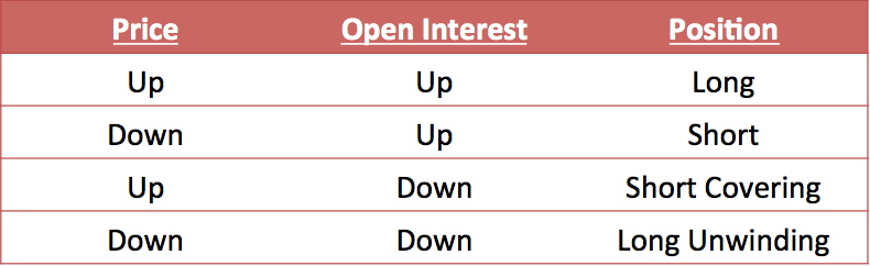Relationship between Price and Open Interest