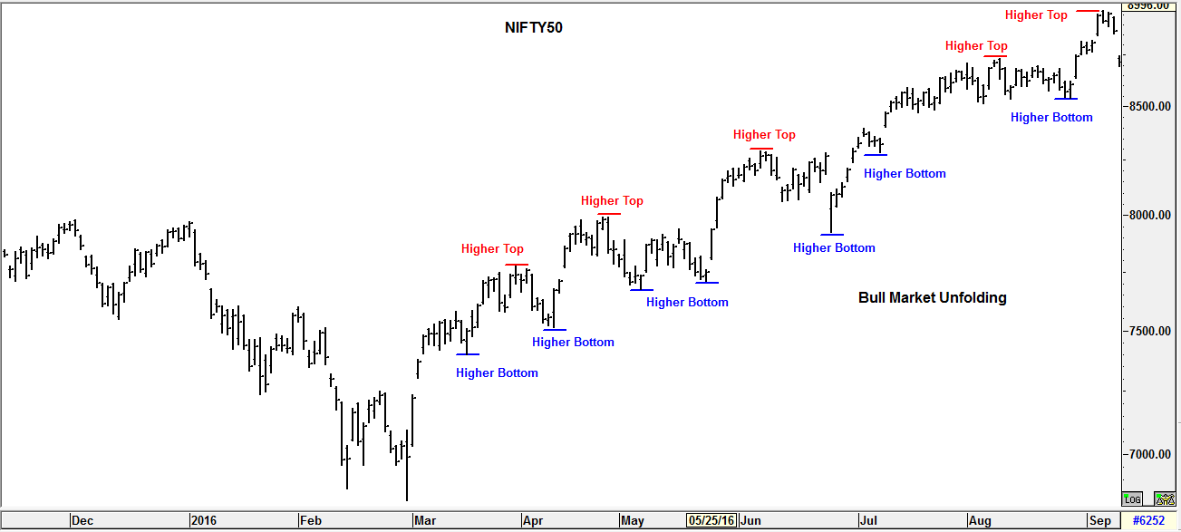 Identifying Bull Markets and Bull Market Chart patterns