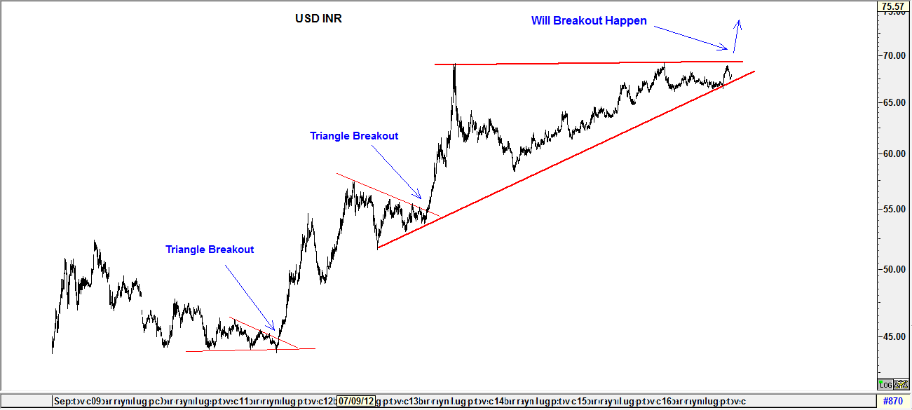 USD INR Chart | Currency Trading