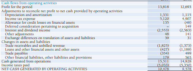 Cash Flow from Operating Activities - Cash Flow Statement