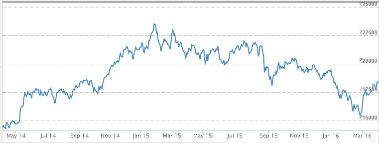 BSE Bankex Index Chart
