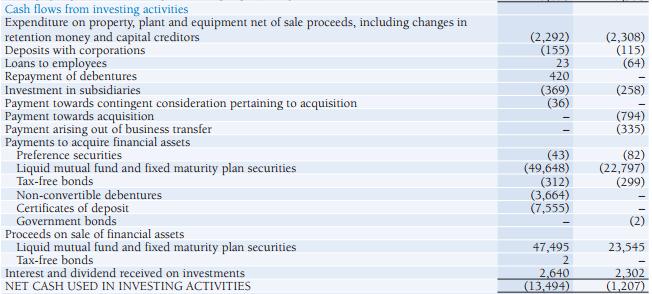 Cash Flow from Investing Activities - Cash Flow Statement