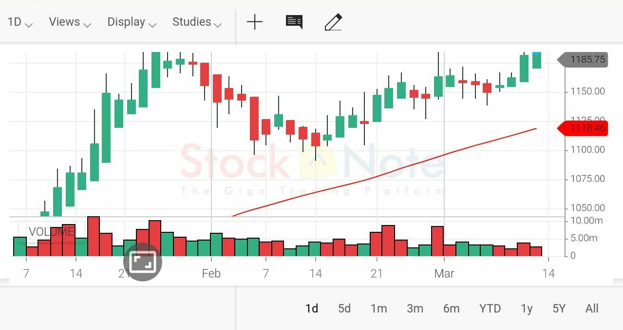 candlestick charts in landscape