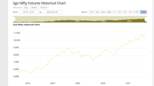 sgx nifty futures historical chart