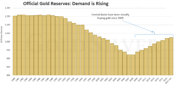 central bank gold holdings