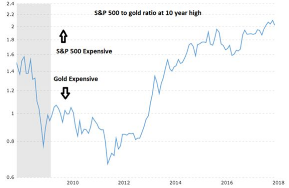 s&p 500 to gold ratio