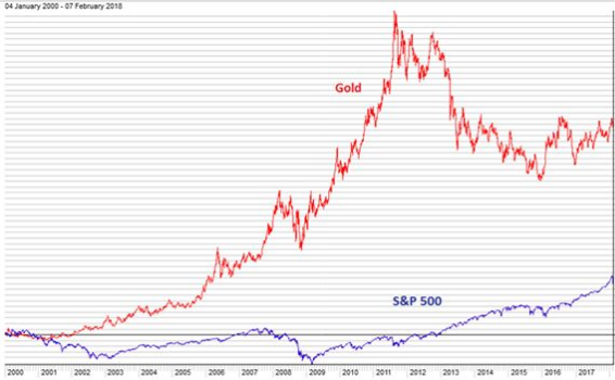 gold vs s&p 500