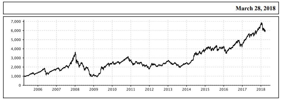 Nifty midcap 100 index