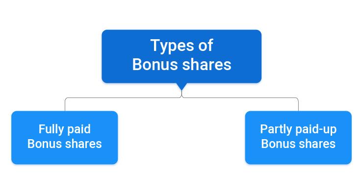 Types of Bonus share