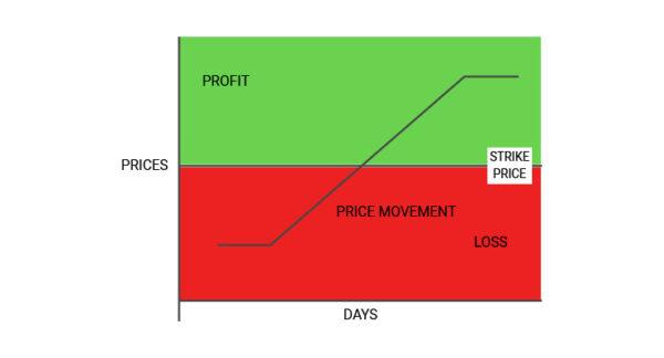 Call Option Profit and loss