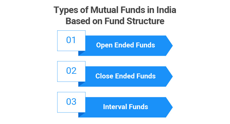 Types of Mutual Funds in India Based on Fund Structure