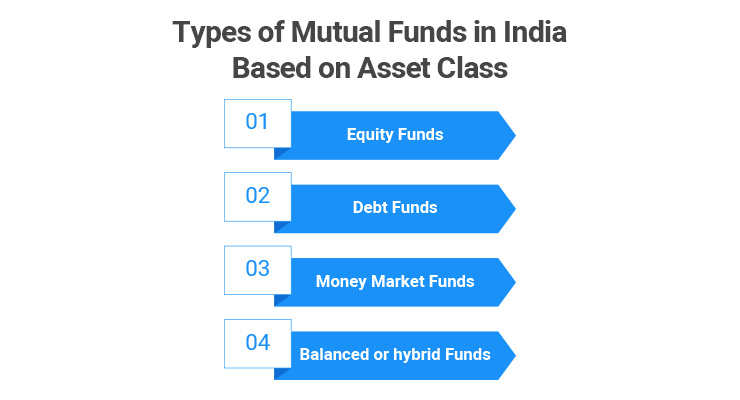 Types of Mutual Funds in India Based on Asset Class