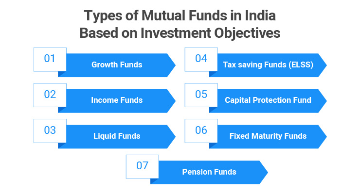 Types of Mutual Funds in India Based on Investment Objectives