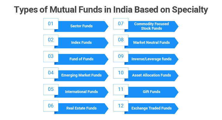 Types of Mutual Funds in India Based on Specialty