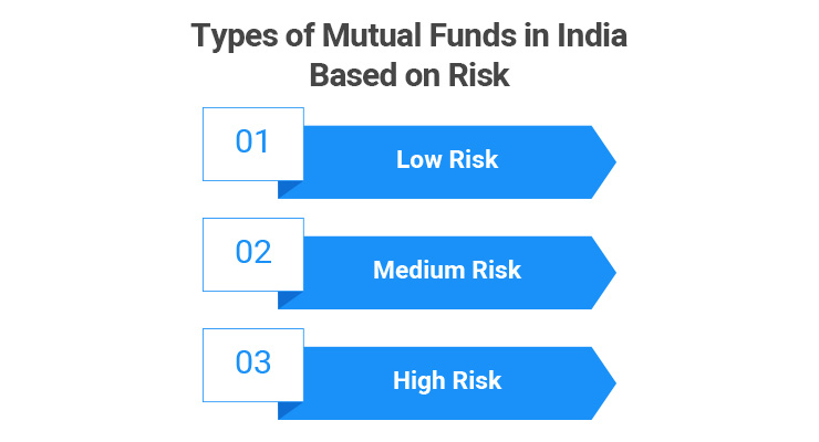 Types of Mutual Funds in India Based on Risk