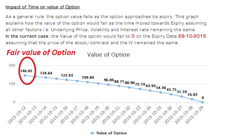 Options Fair Value Calculator Figure 3