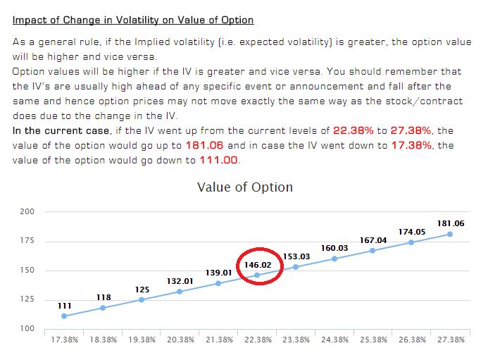 Options Fair Value Calculator Figure 4