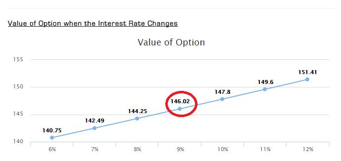 Options Fair Value Calculator Figure 5