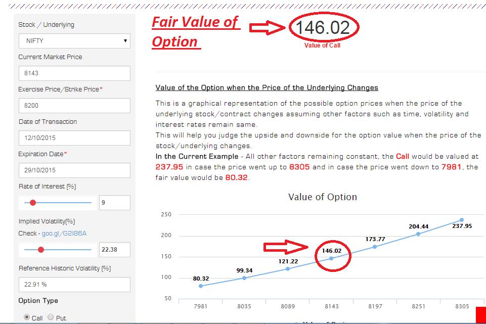Options Fair Value Calculator Figure 1