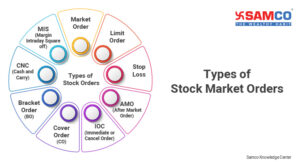 Types of stock market orders