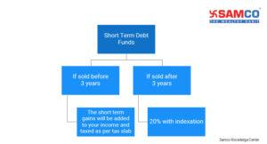 Short Term Debt Fund Taxation