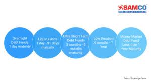 Short Term Debt Funds