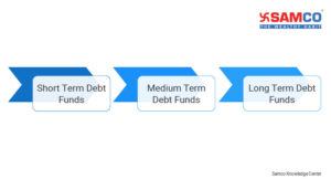 Short Term Debt Funds in India
