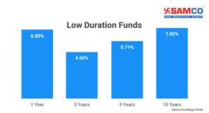 Low-Duration Funds