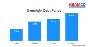 Overnight Debt Funds
