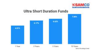 Ultra-Short Duration Fund