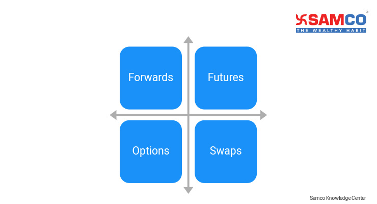 What are Futures?