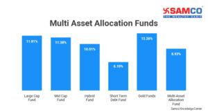 Multi-Asset Allocation Funds