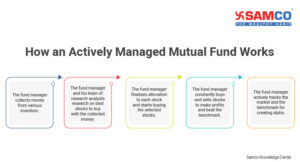Index Mutual Fund
