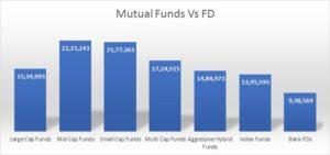 Mutual Funds vs FD
