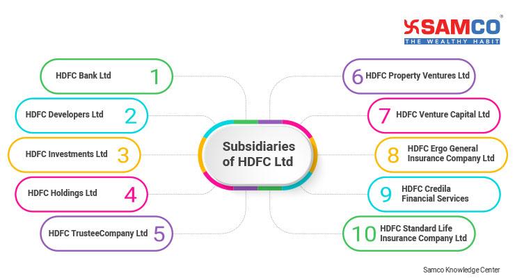 HDFC ltd Full form
