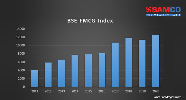 FMCG full form FMCG index returns