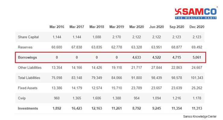 Debt to Equity Ratio_Infosys