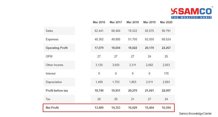 Debt to Equity Ratio_Infosys Ltd