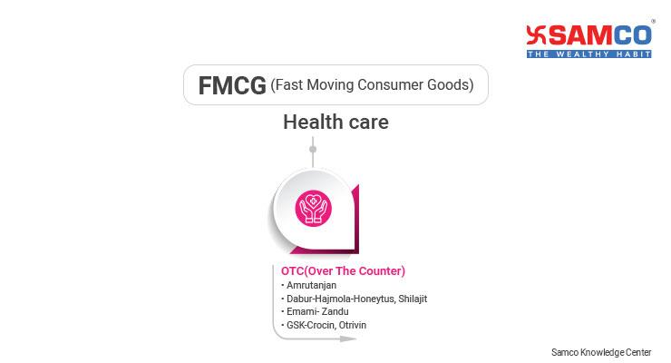 FMCG full form