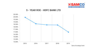 What is return on equity?_ROE of HDFC Bank