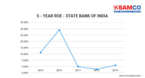 What is return on equity?_ROE of state bank of India