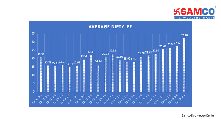 What is PE_Nifty PE